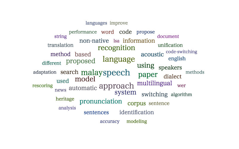 Speech Processing Group Word Cloud